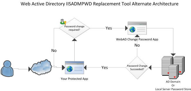 IISADMPWD_ReplacementTool_IISADMPWDReplacementTool Alternate Architecture
