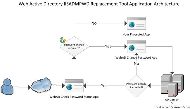 Iisadmpwd Replacement Tool Web Active Directory